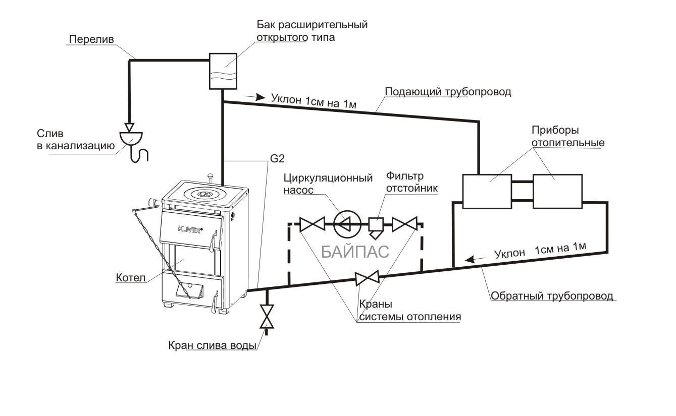 Otoplenie s cirkulyacionnym nasosom