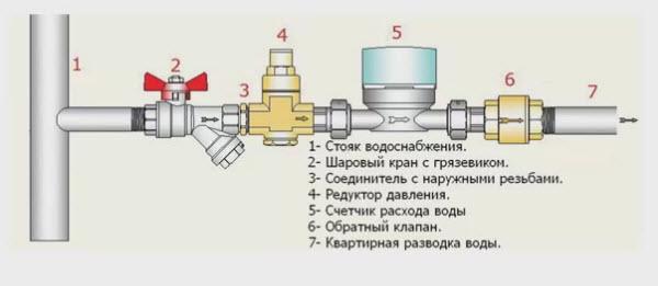 Установка водосчётчика