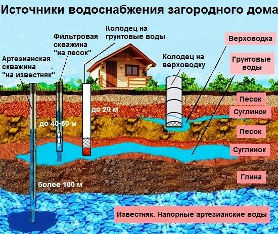 istochniki vody