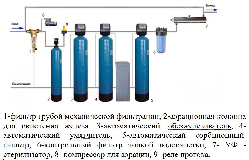 tipovaja shema vodopodgotovki