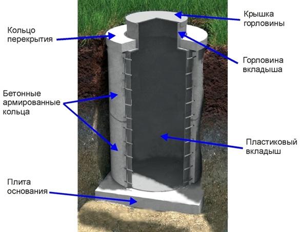 konstrukcia kolodca iz kolec