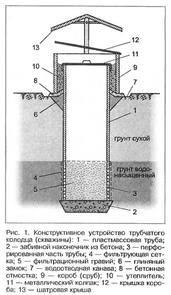 shema trubchatogo kolodca