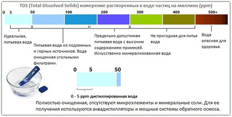 шкала качества воды