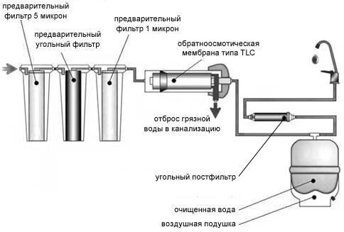 состав фильтра обратного осмоса