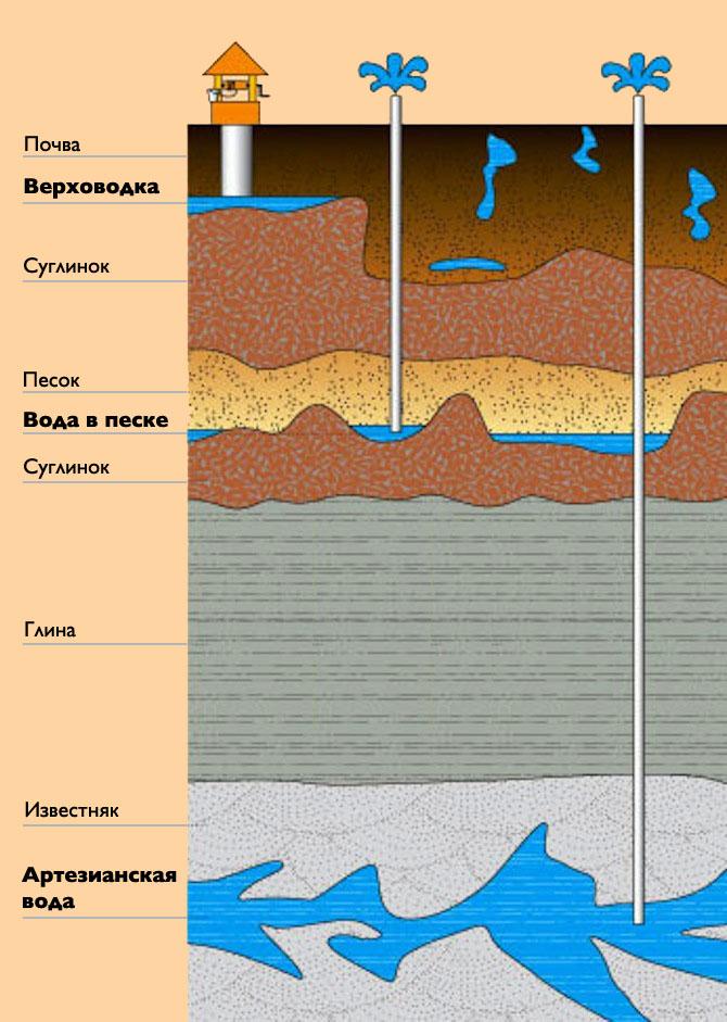 Артезианская вода в Московской области – анализ на качество