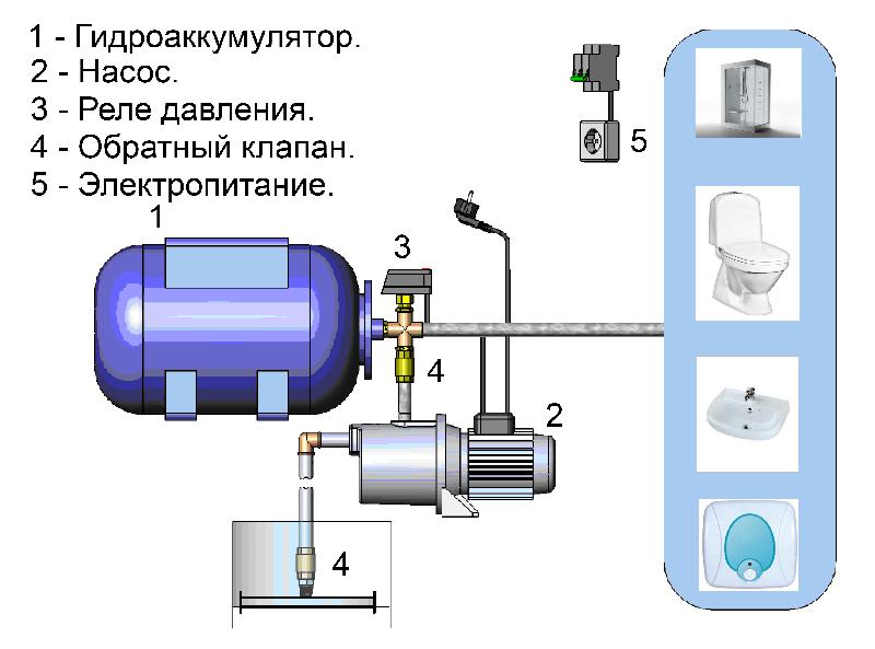 Сборка насосной станции на скважном насосе