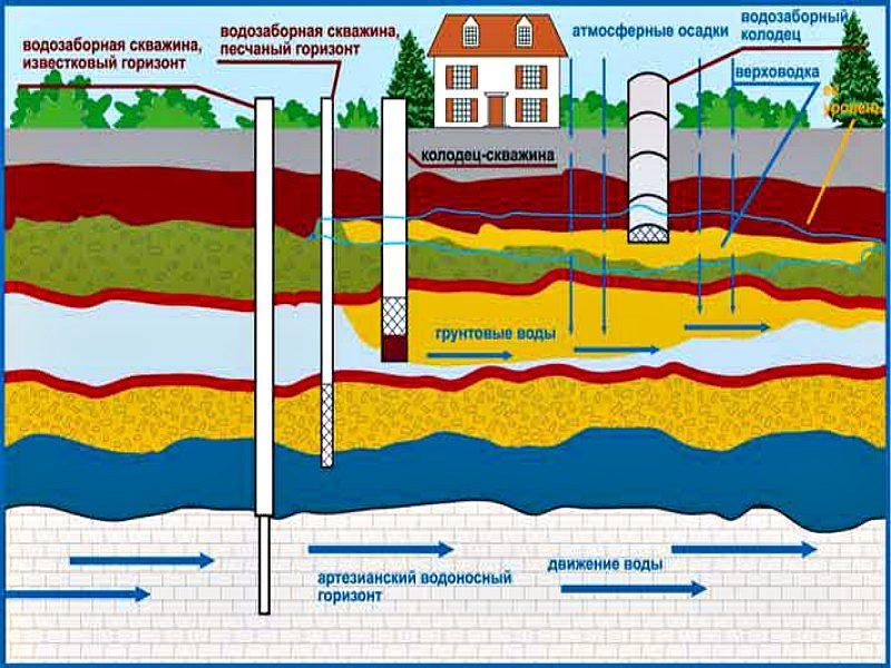 Уровни залегания водоносных слоев