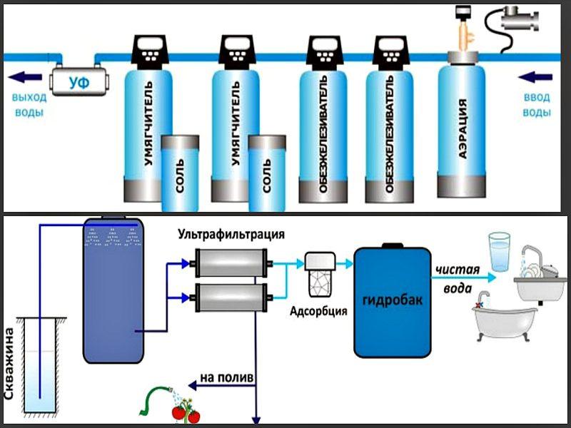 Системы фильтрации воды из артезианских скважин