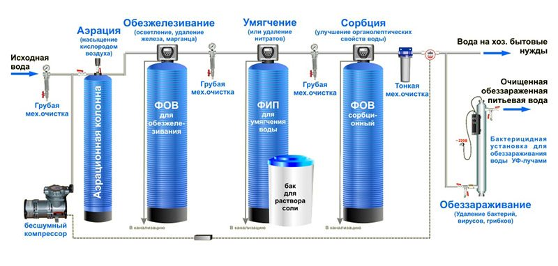Системы полной очистки воды