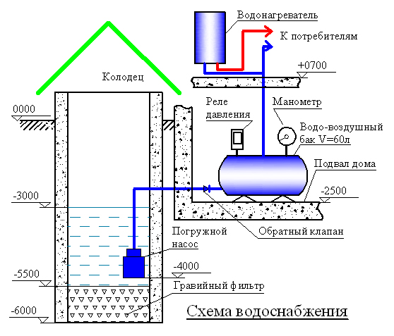 Vodosnabzhenie chastnogo doma iz kolodca