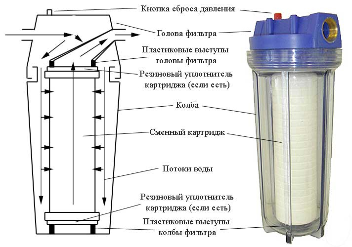 filter-v-razreze