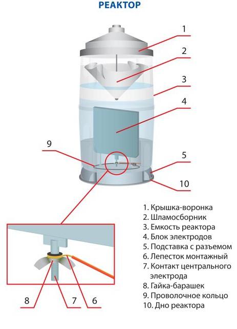БСЛ-МЕД-1