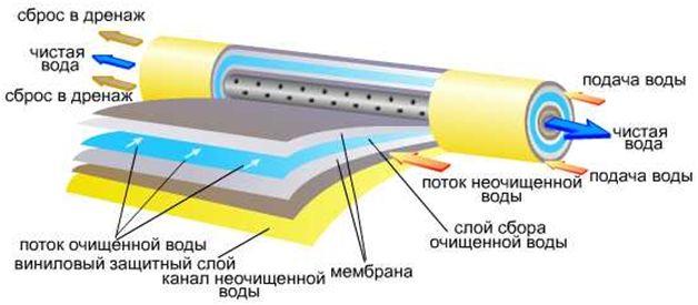принцип работы мембраны осмоса