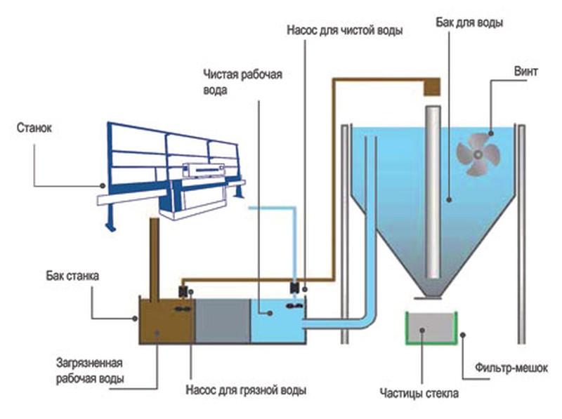 Схема седиментора