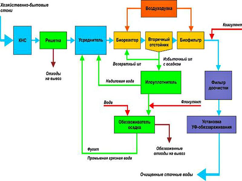 Схема очистного сооружения хозяйственно-бытовых сточных вод