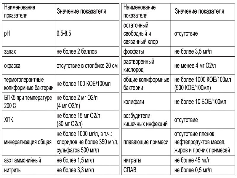 Таблица показателей ПДК
