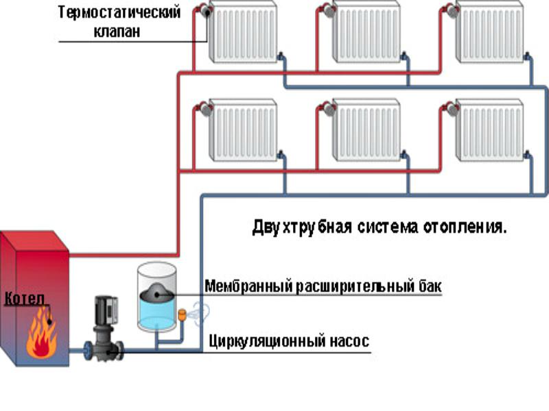 Система отопления на двух трубопроводах