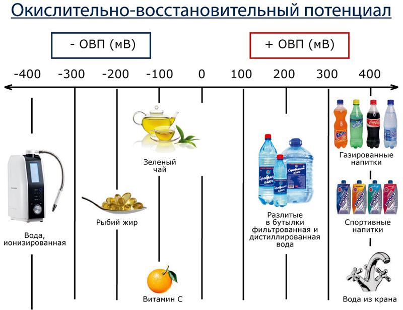 Окислительно-восстановительный потенциал воды в зависимости от её «происхождения»